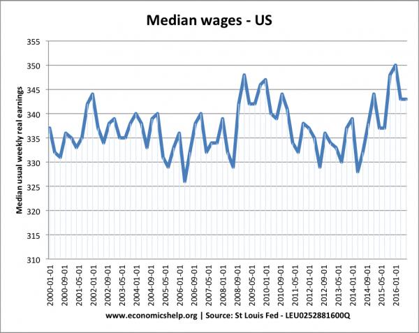 median-wages-us