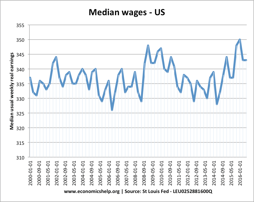 median-wages-us