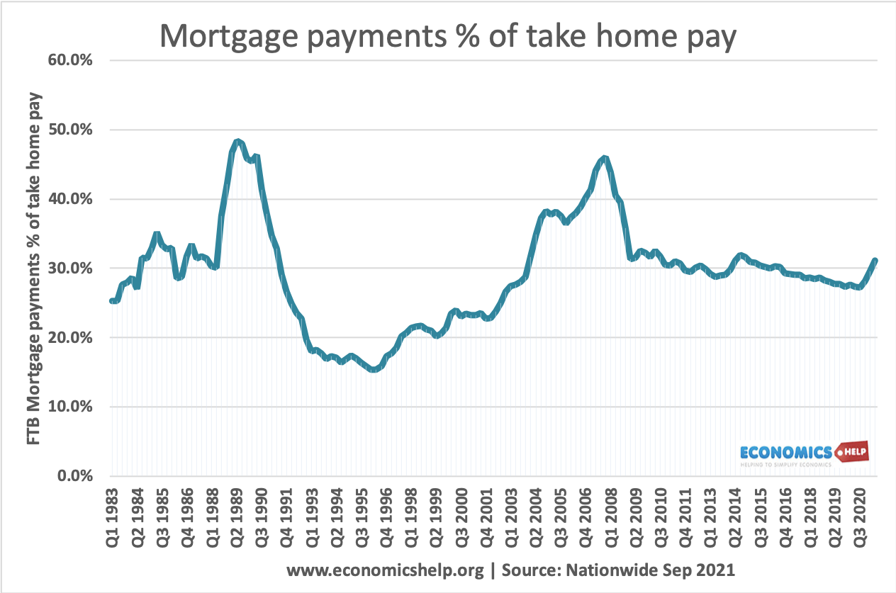 mortgage-payments-%-by-pay-uk