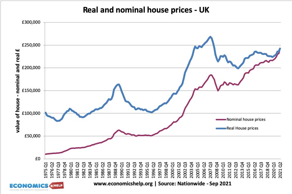 nominal-real-house-prices-uk-75-21
