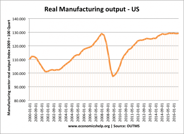 real-manufacturing-output-us