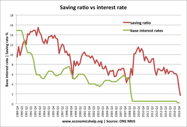saving-ratio-interest-rate
