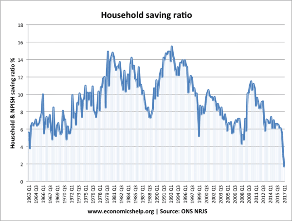 saving-ratio-from-1963