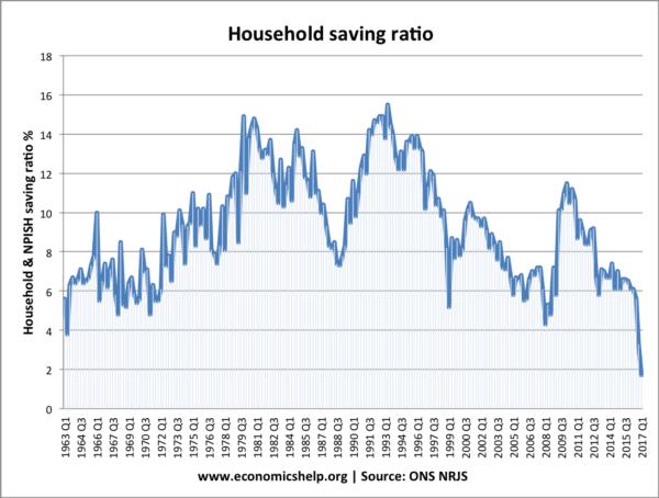 saving-ratio-from-1963