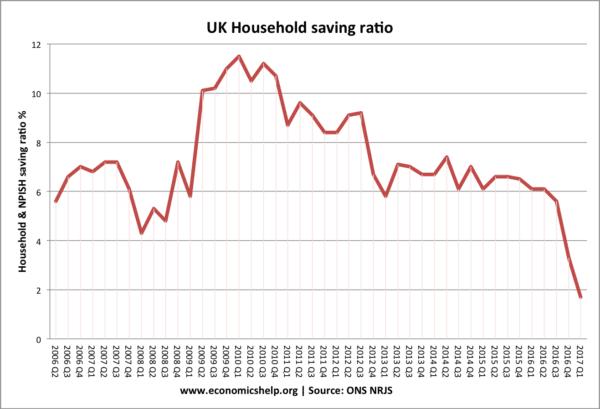 saving-ratio-since-2006