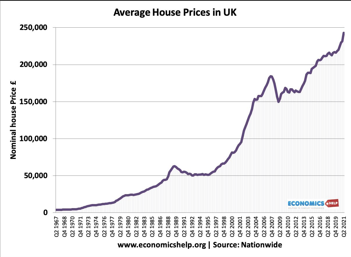uk-average-house-prices-1967-2021