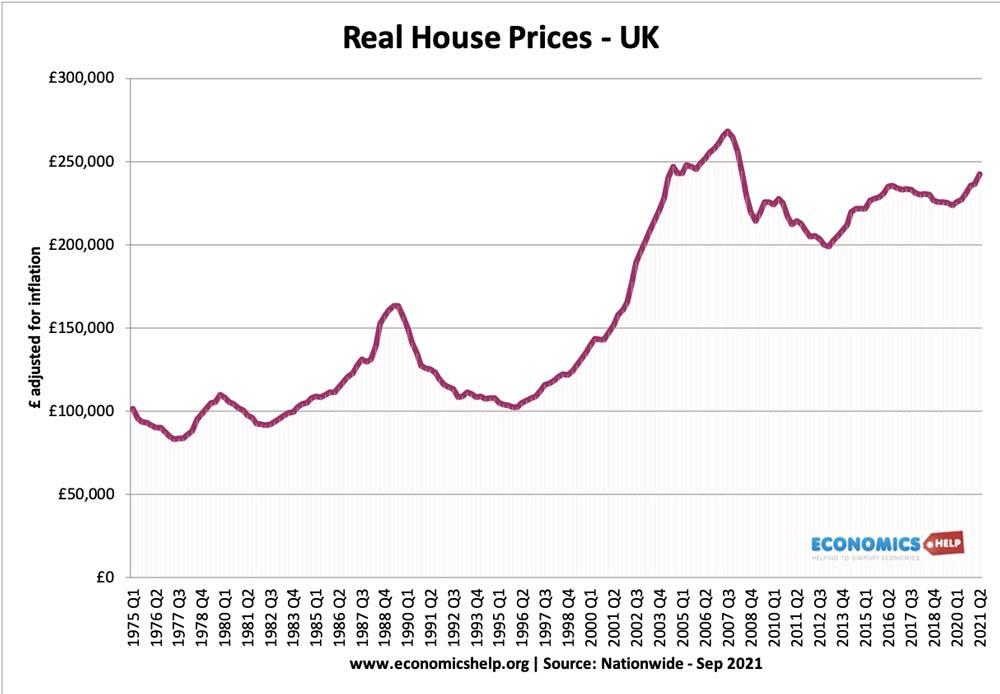 uk-real-house-prices-1975-2021