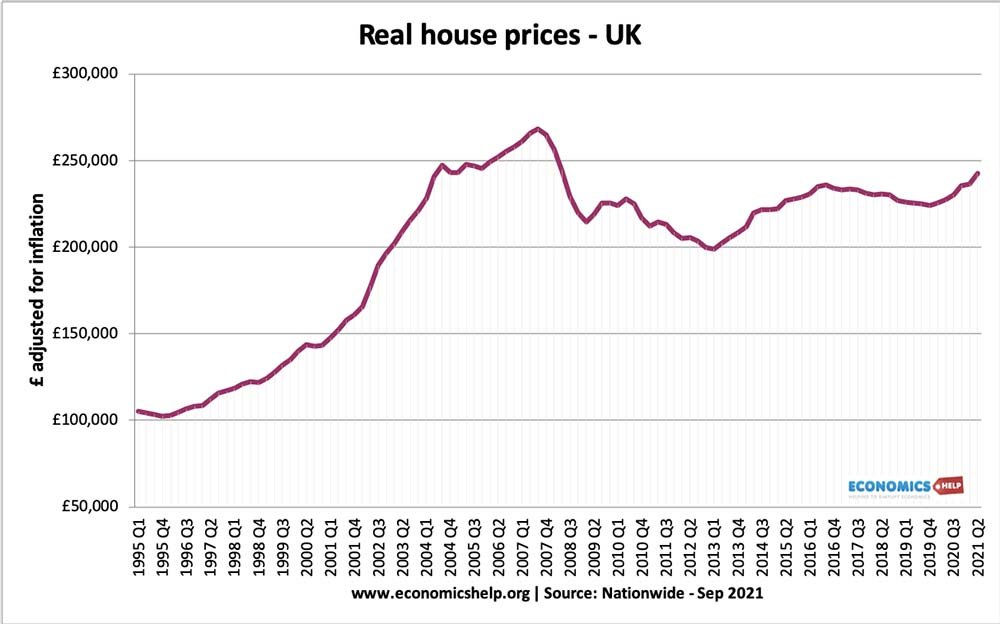 uk-real-house-prices-1995-2021