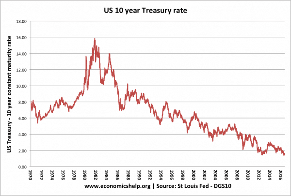 us-bond-yields