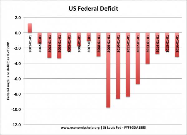 us-federal-deficit