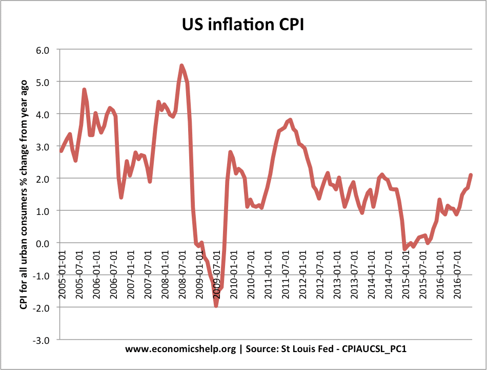 inflation in the us economy Us inflation posted its highest annual growth rate in 6 years  to an acceleration in second-quarter consumption and economic growth.