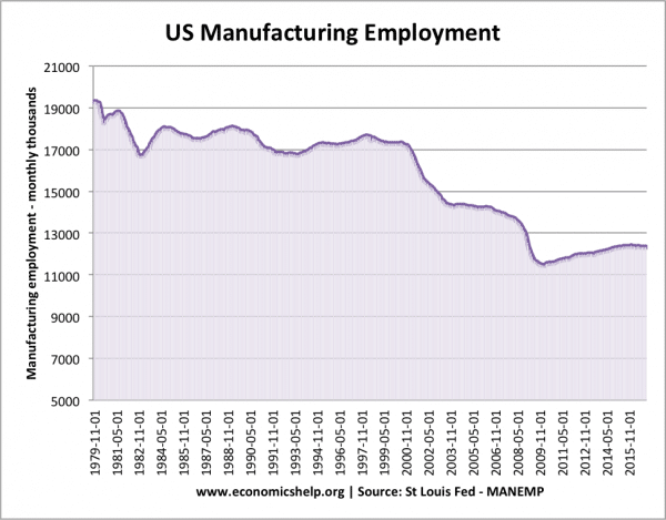 us-manufacturing-employment