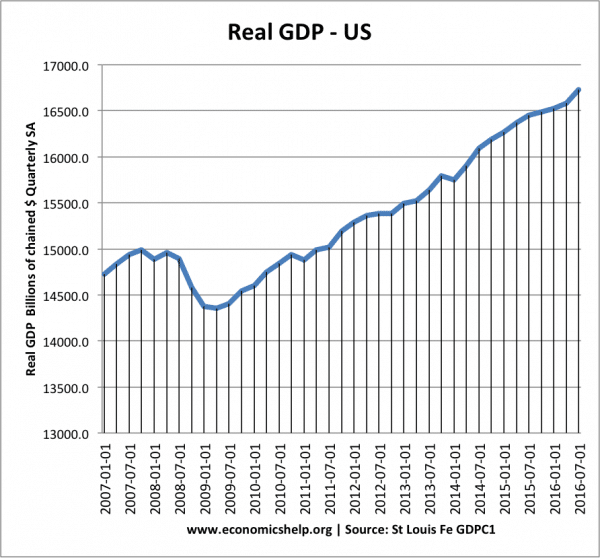 us-real-gdp-2007-2016