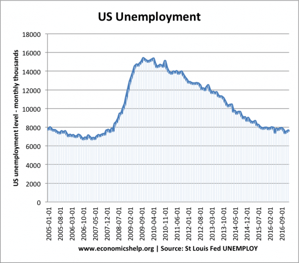 Us Economy Under Obama 2009 2017 on obama employment chart