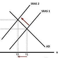 SRAS-shift-left