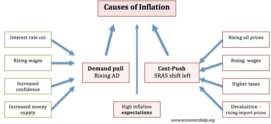 the factors that causes economic inflation What causes inflation in a market economy like singapore, prices are determined by the interaction  demand-side factors demand-induced inflation is due to a.