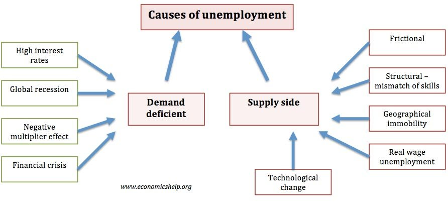 Cause and effect of unemployment essay