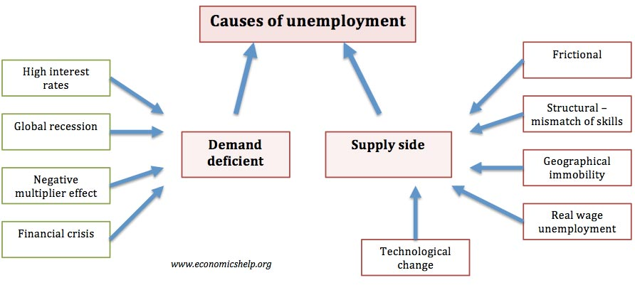 causes of unemployment economics help causes of unemployment