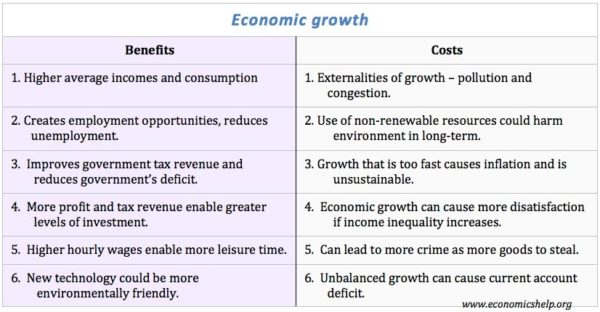 economic-growth-costs-and-benefits