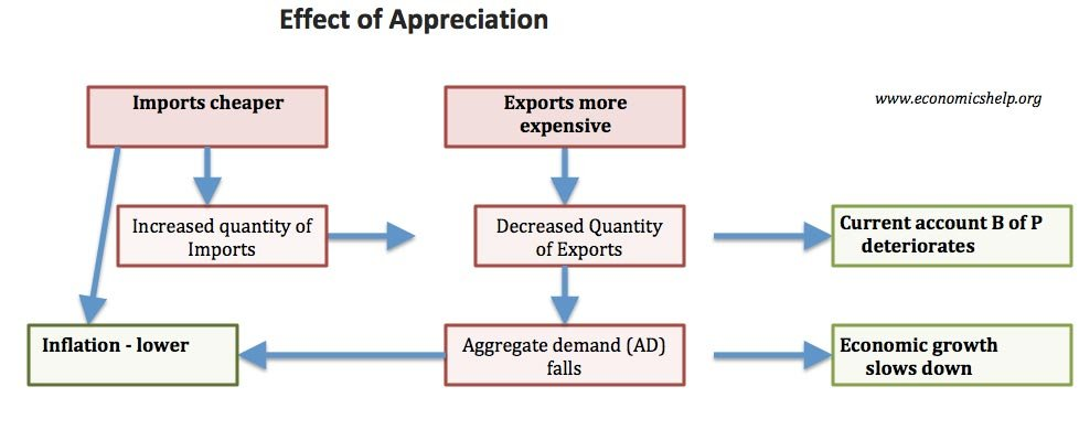 appreciation and depreciation examples