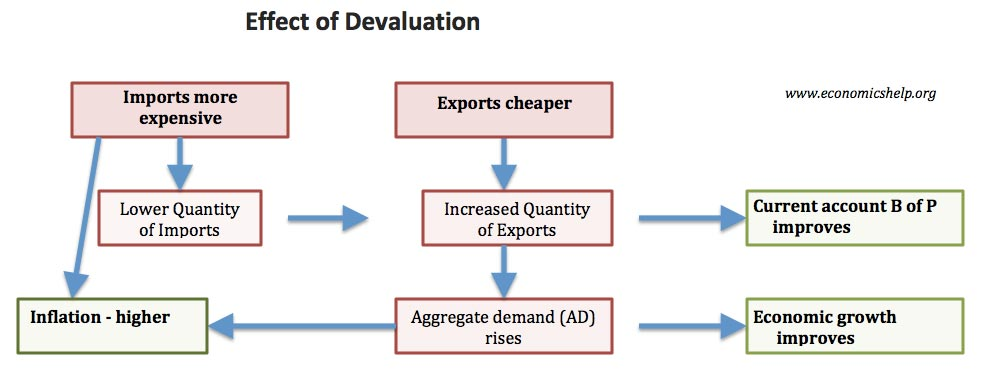 Economic Effect Of A Devaluation The