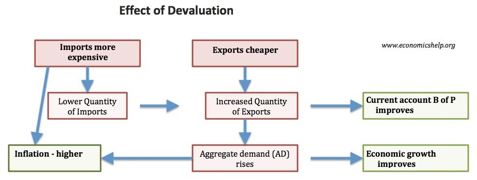 Advantages And Disadvantages Of Devaluation