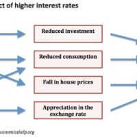 effect-of-higher-interest-rates