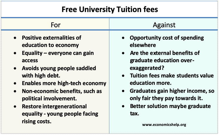 free-university-tuition-fees