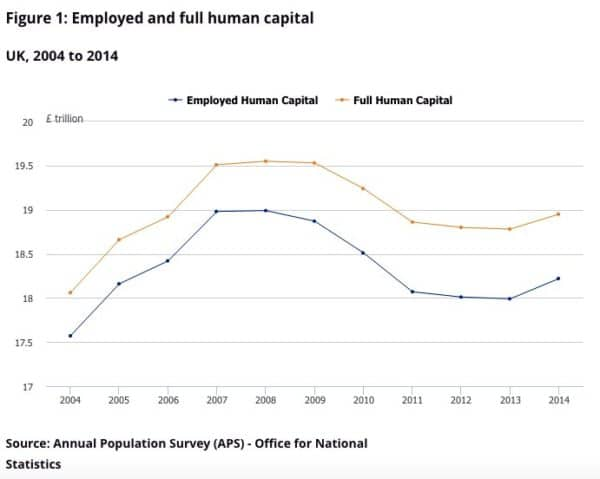 Human Capital definition and importance