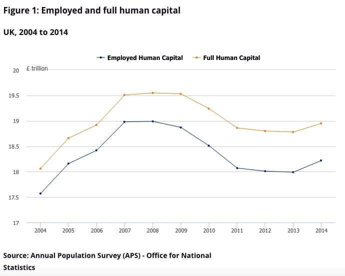 Human Capital Definition And Importance Economics Help