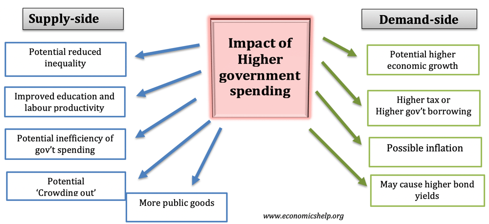 impact-higher-govt-spending