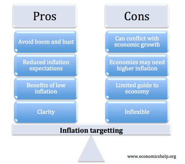 inflation-targetting-pros-and-cons