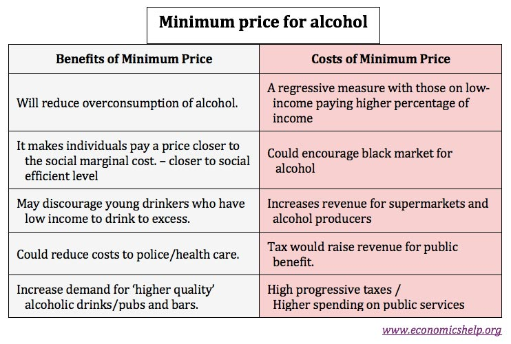 minimum-price-for-alcohol