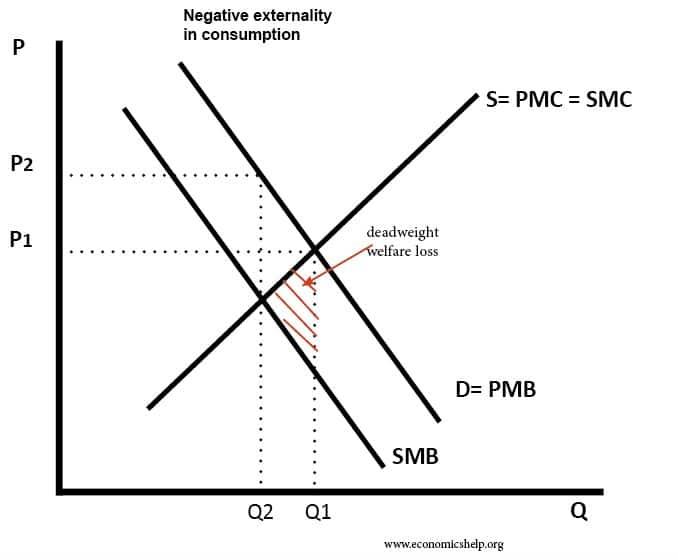 negative-externality-consumption