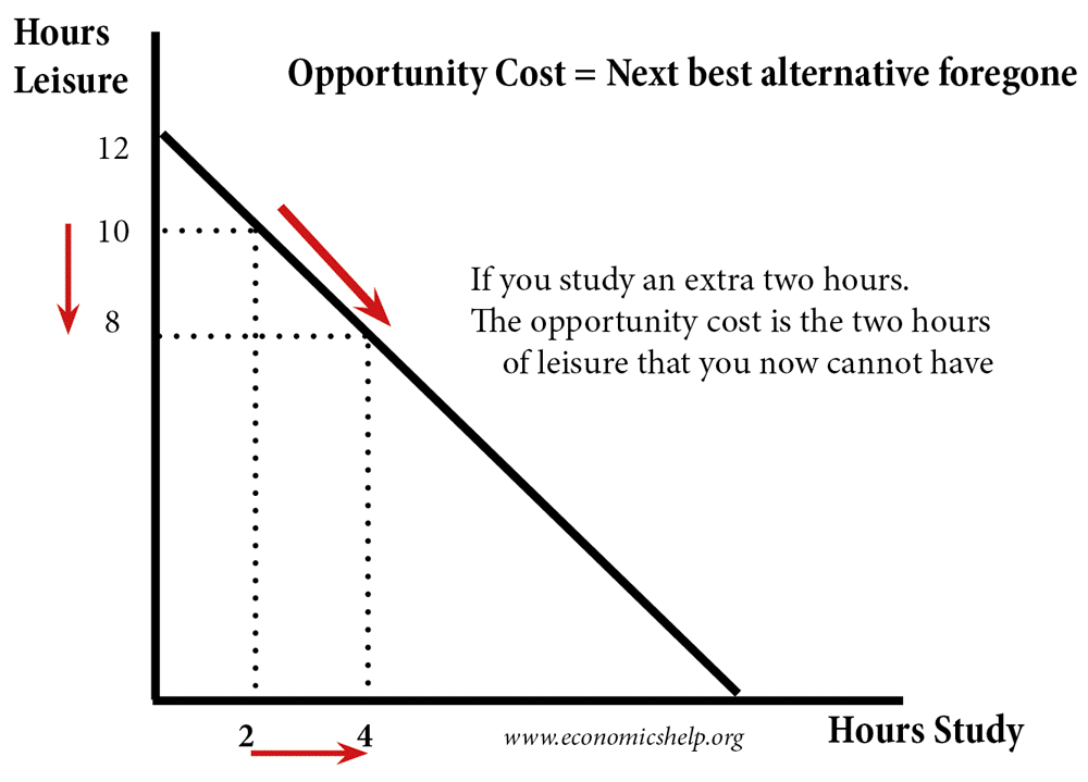 Opportunity Cost Definition Economics Help