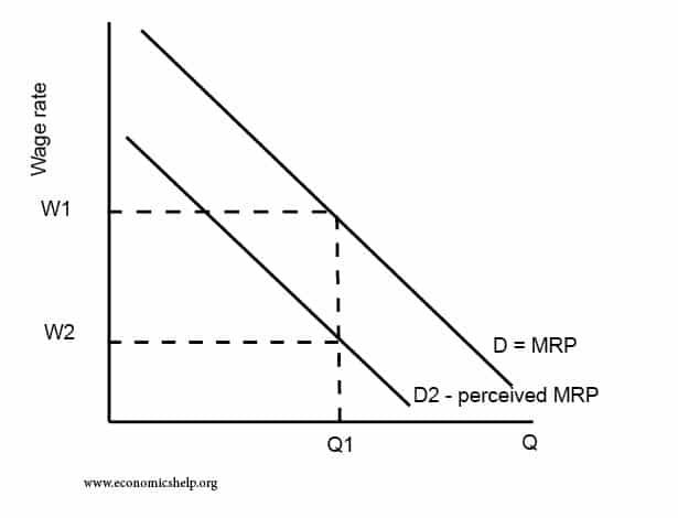 The economics of discrimination - Economics HelpEconomics Help