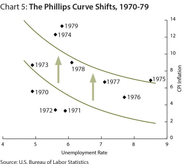 phillips-curve-breakdown