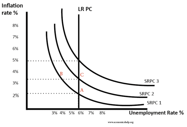 phillips-curve-monetarist-long-run