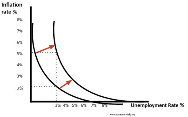 phillips-curve-shift