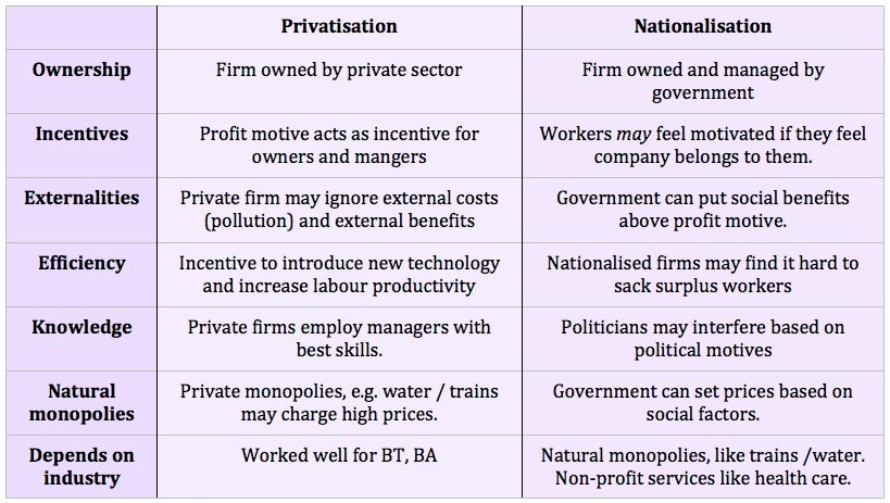 Advantages and problems of privatisation | Economics Help