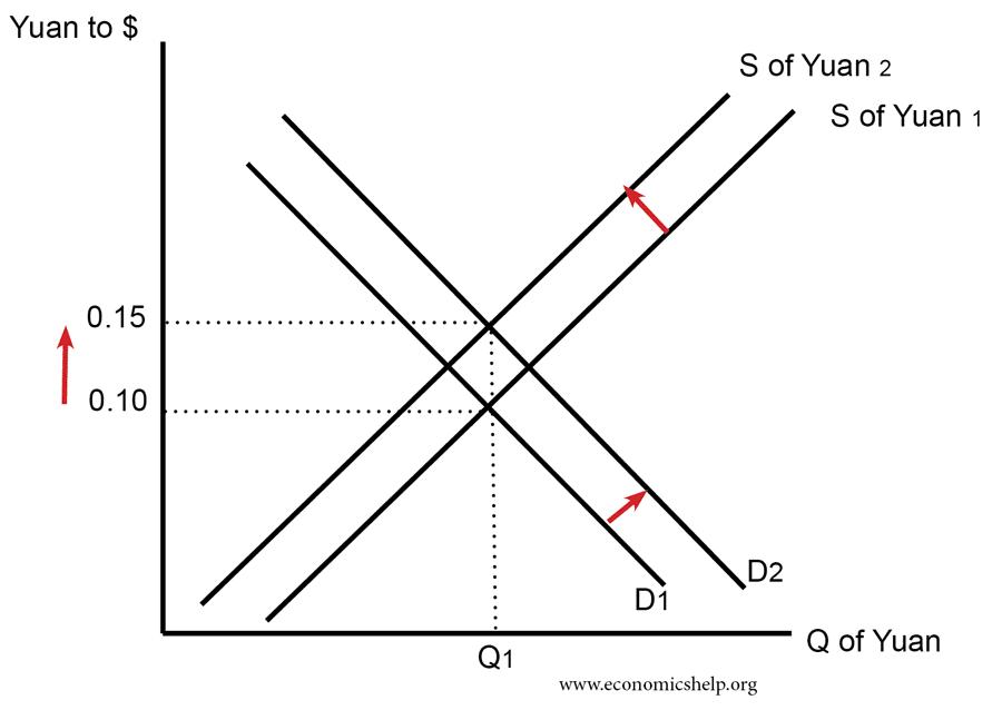 rise-value-yuan