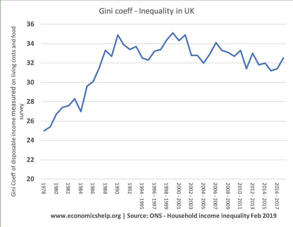 uk-gini-coeff-income-inequality
