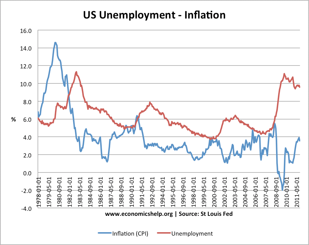 relation between inflation rate and unemployment Free research that covers introduction the relation between inflation and employment had held the attention of different economists in different eras the economists.