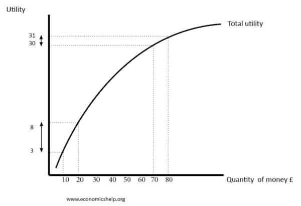 utlity-function-risk-aversion