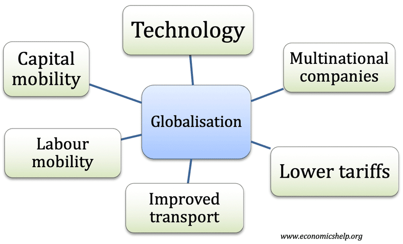 causes-globalisation