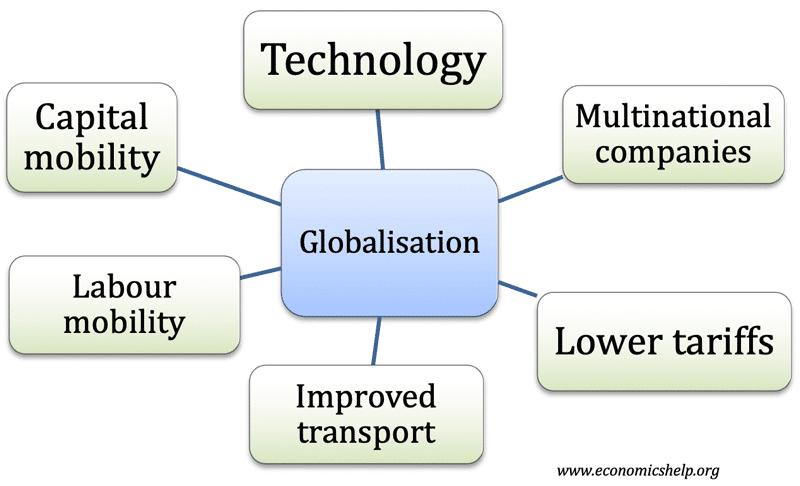 causes-globalisation