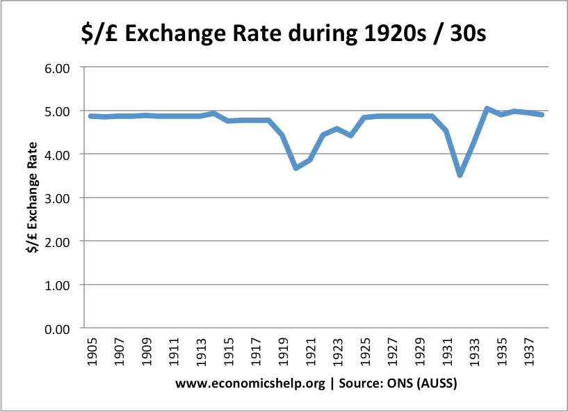 In 1931 The Uk Left Gold Standard Causing Pound To Fall Value This Exchange Rate