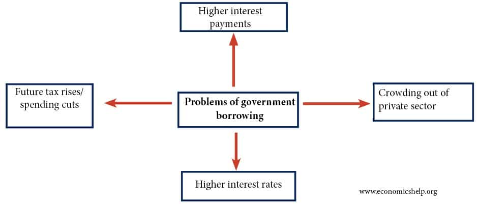 problems-of-government-borrowing