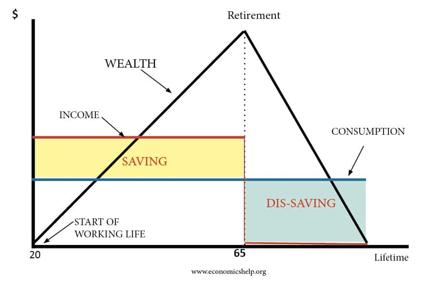 LIFE-CYCLE-WEALTH