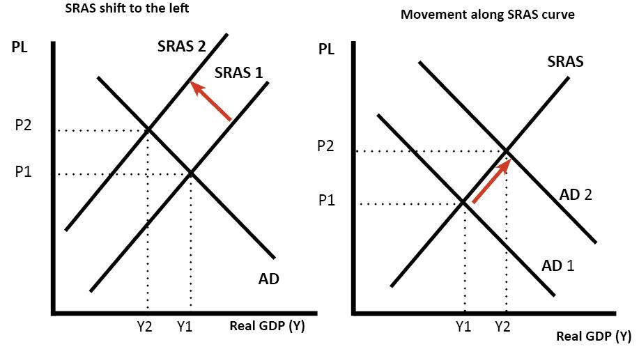 SRAS-shift-and-movement-along